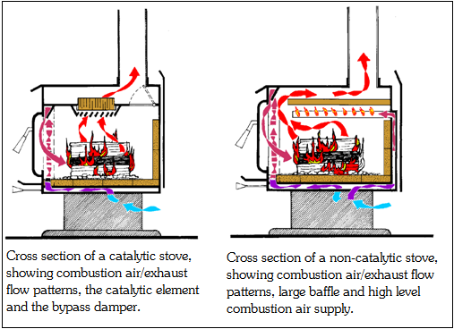 High Efficiency Wood Stove Plans