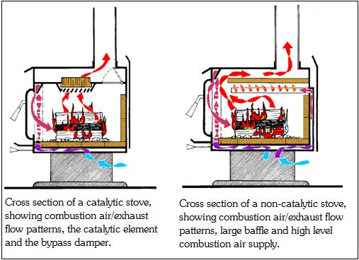 Catalytic Wood Stove WB Designs - Wood Stove Damper WB Designs